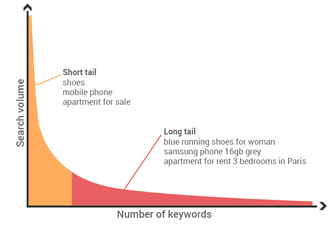 Top tail vs long tail keywords